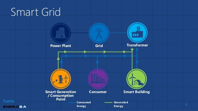 application of big data in smart grid