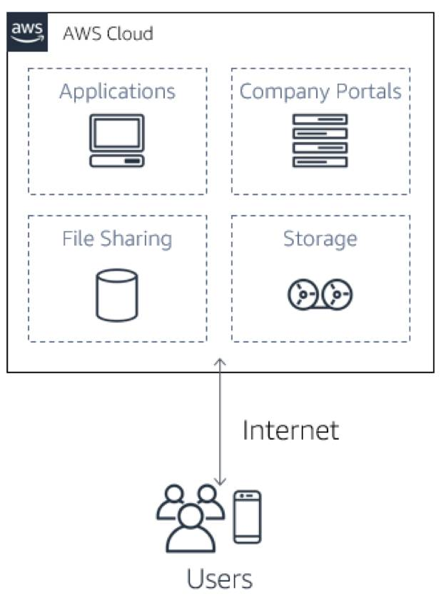 application of cloud computing in various fields
