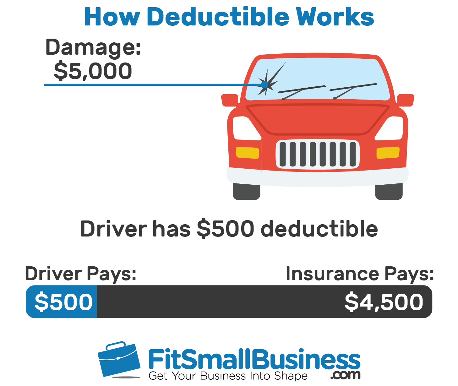 application of deductible insurance