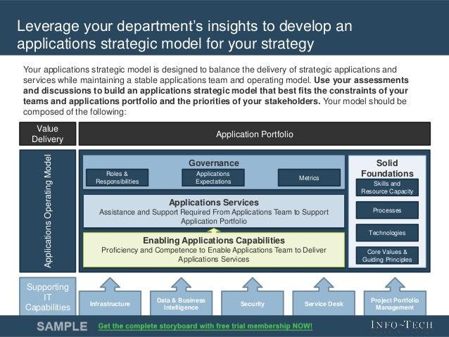 application portfolio strategy
