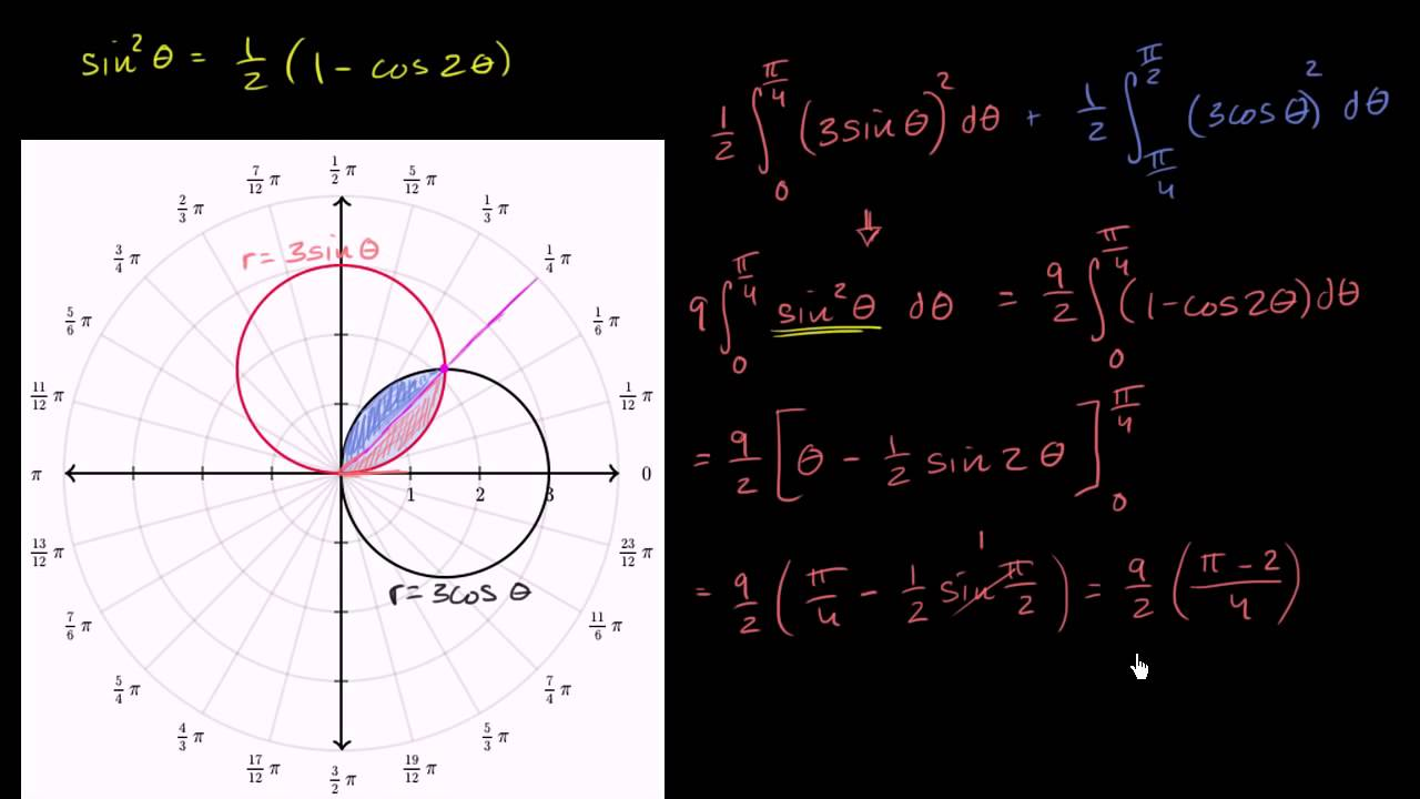 area of polar curves pdf