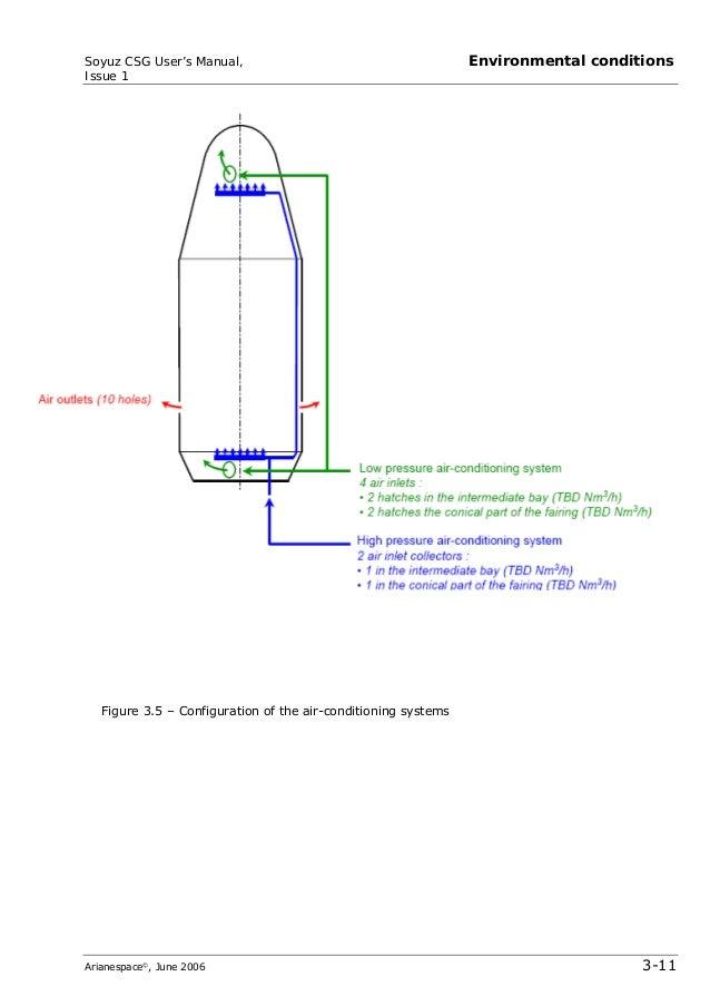 ariane 5 user manual