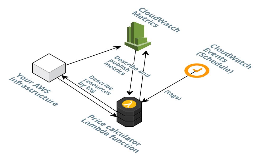 aws lambda real-time voting application