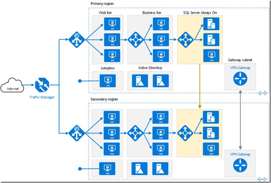 azure application gateway reference architecture