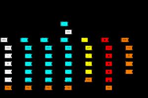 brigade size guide