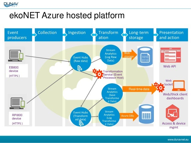 azure iot reference architecture pdf