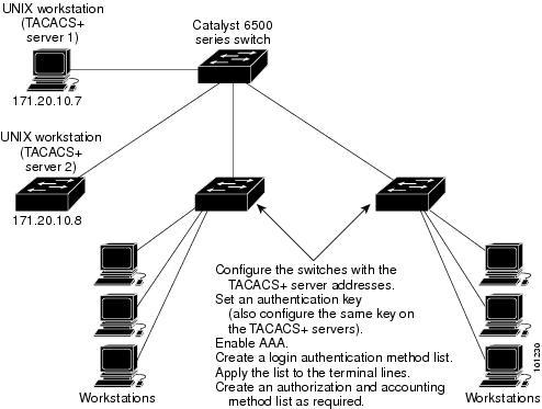 cisco catalyst 2960 configuration guide