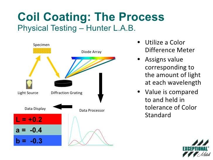 coil coating process pdf