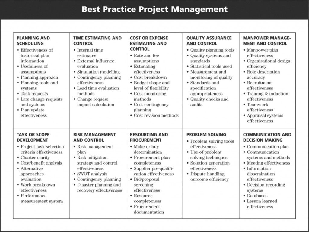 construction risk management plan pdf