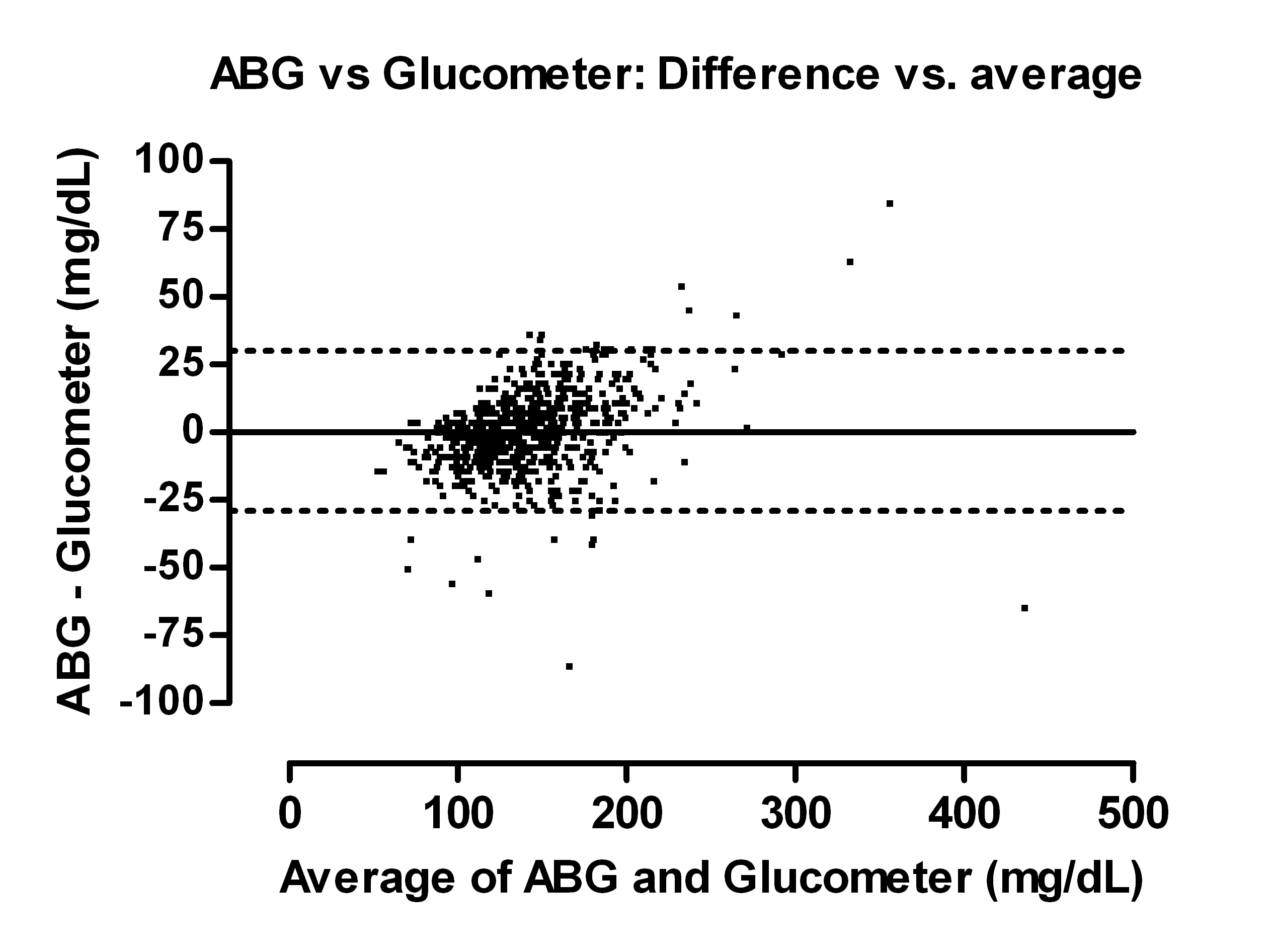 critical sample hypoglycemia