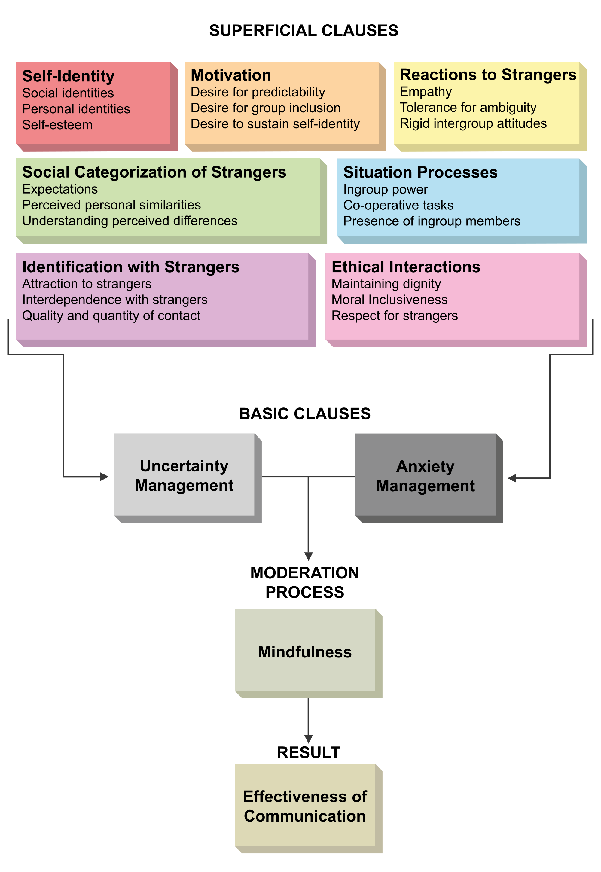 cultural constraints in management theories pdf