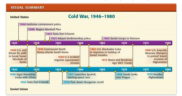 cold war summary pdf