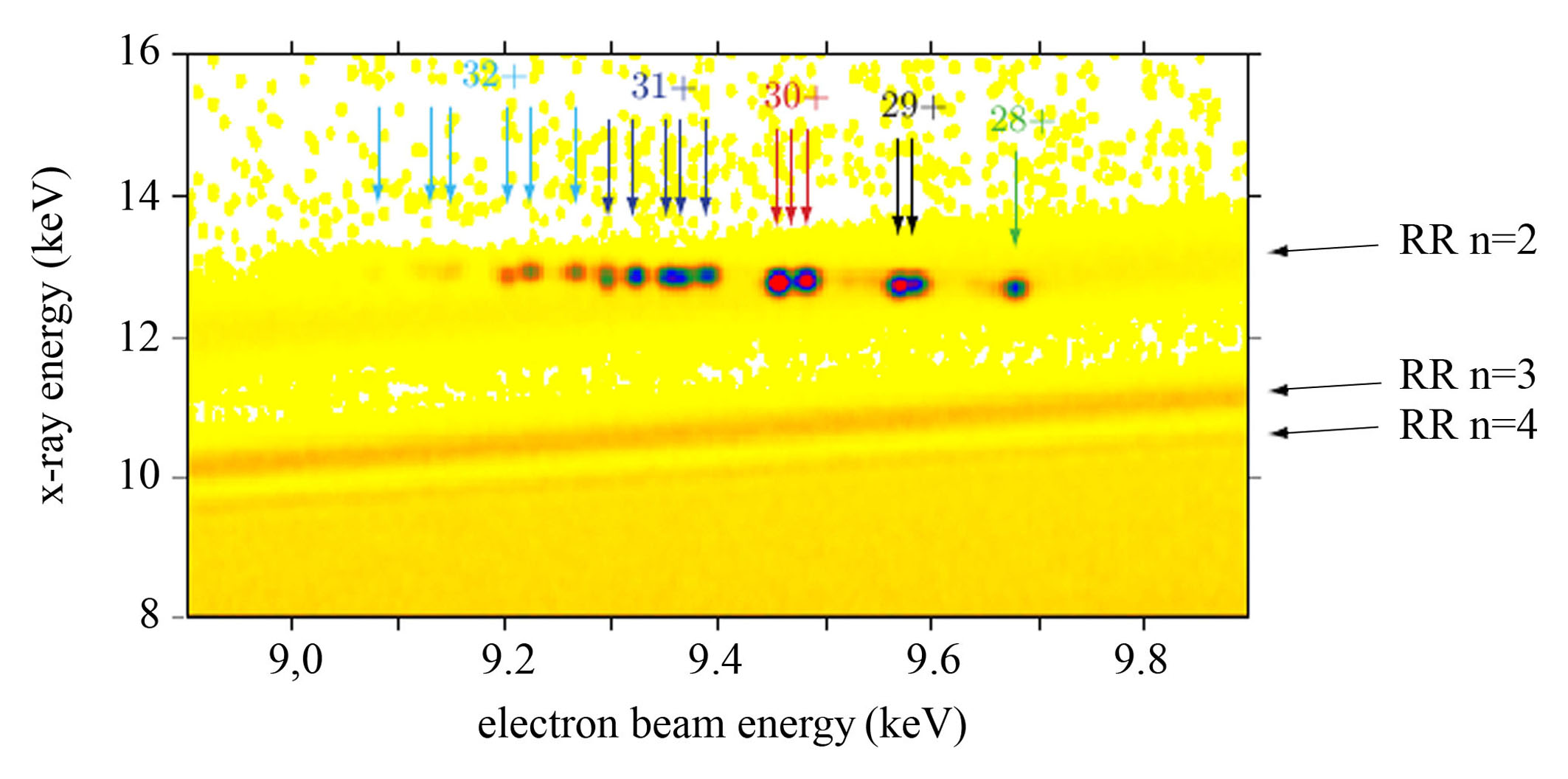 application of ionisation energy