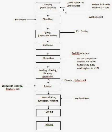 carbon fiber manufacturing process pdf