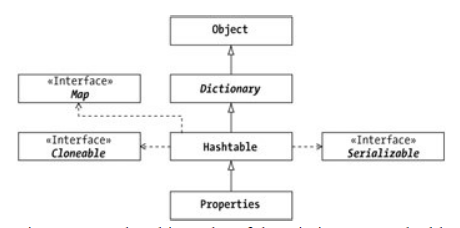 dictionary abstract class in java
