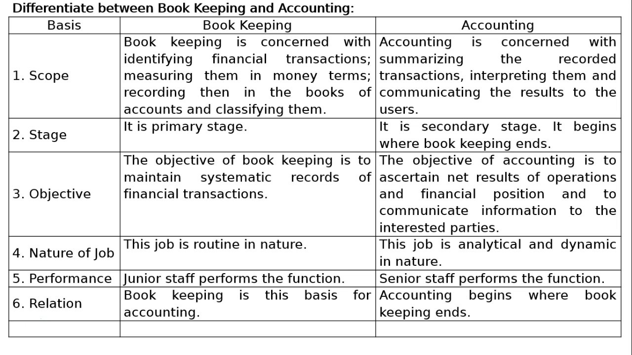difference between bookkeeping and accounting pdf