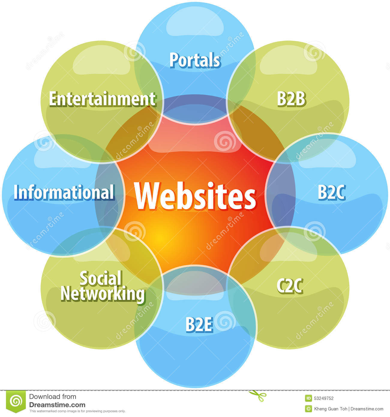 different types of web portals pdf