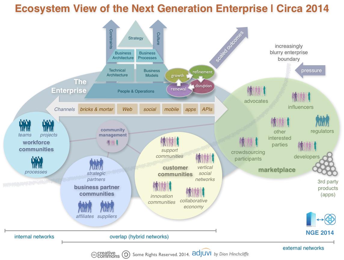digital business strategy next generation pdf