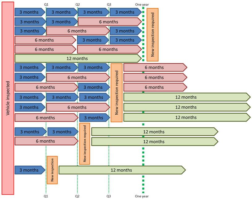 documentation to renew rego vtnz