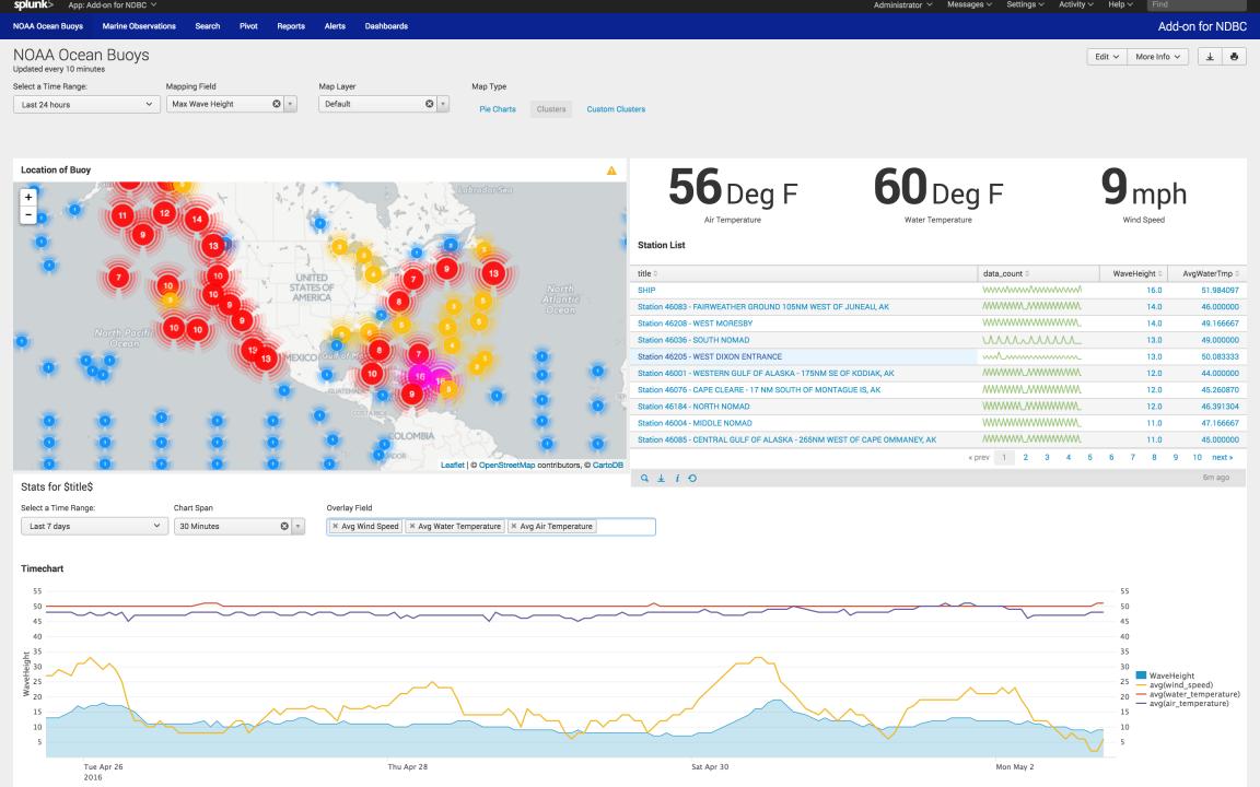 application aware dashboard splunk