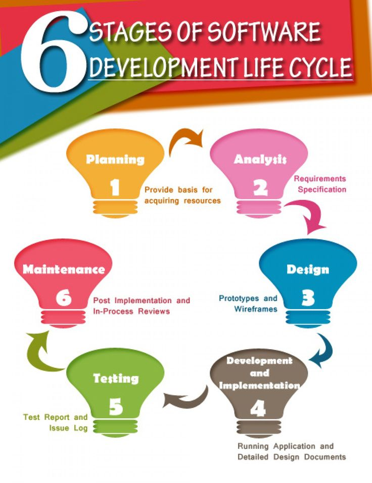 best php web application development services