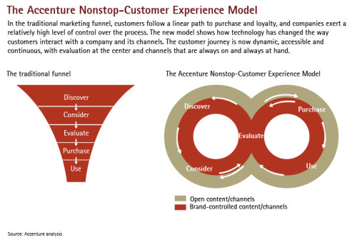 customer experience strategy pdf