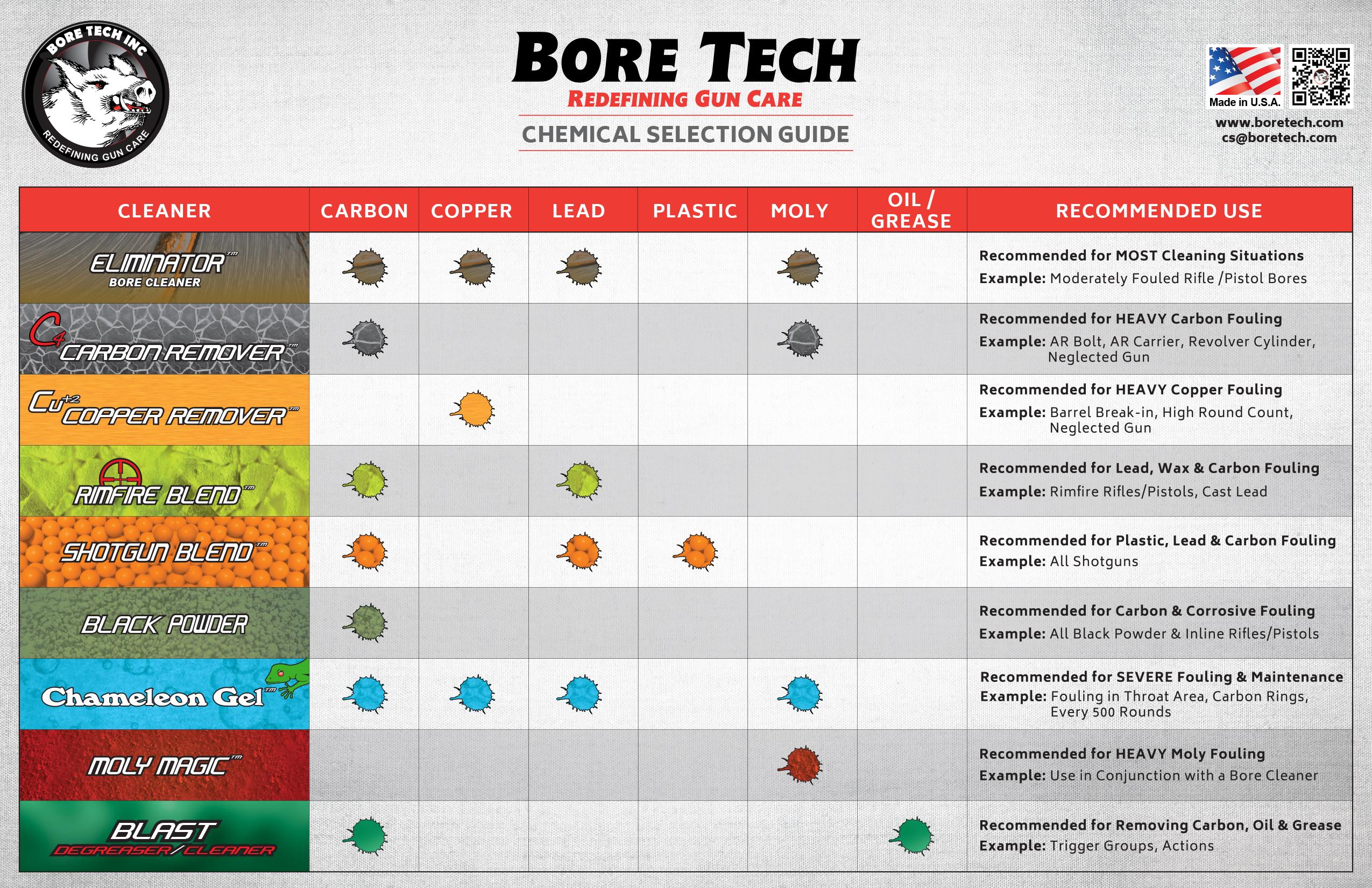 bore tech eliminator instructions